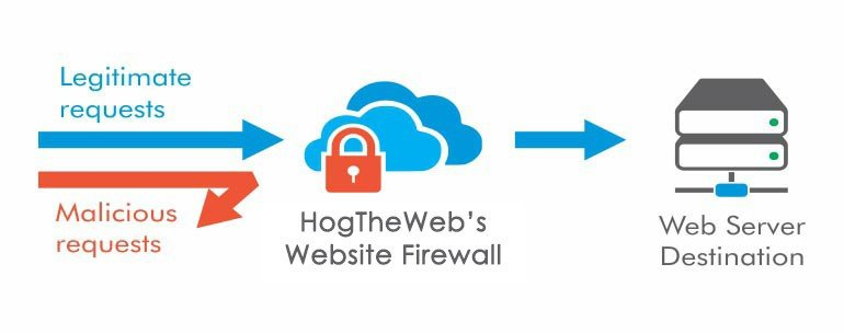 Wordpress Firewall WAF