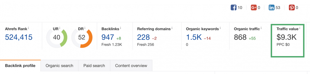 Traffic Value for SEO 9.3K